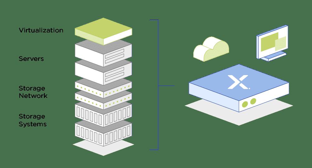 HCI wird zur Enterprise Cloud Platform