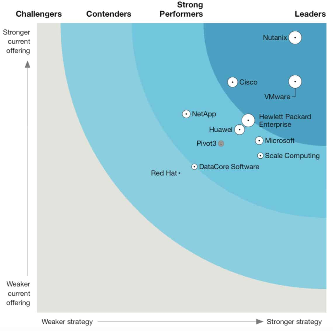 The Forrester Wave: Hyper-converged Infrastructure, Q3 2020